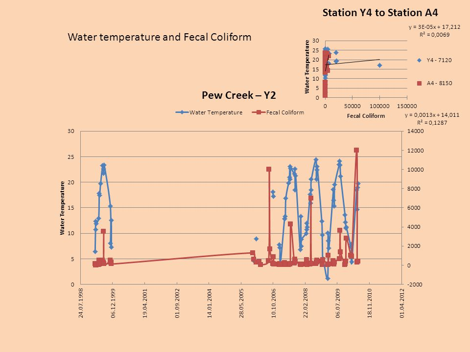 Water temperature and Fecal Coliform