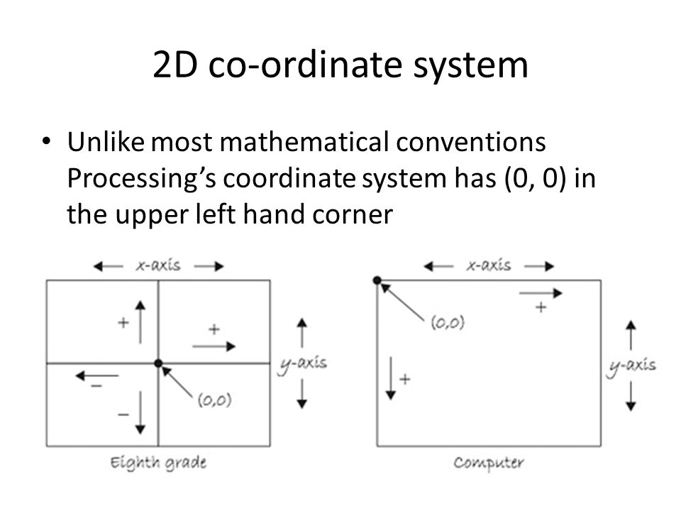 2D co-ordinate system Unlike most mathematical conventions Processing's coordinate system has (0, 0) in the upper left hand corner.