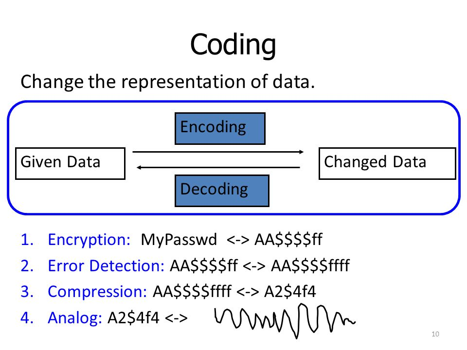 Coding Change the representation of data. Encoding Given Data