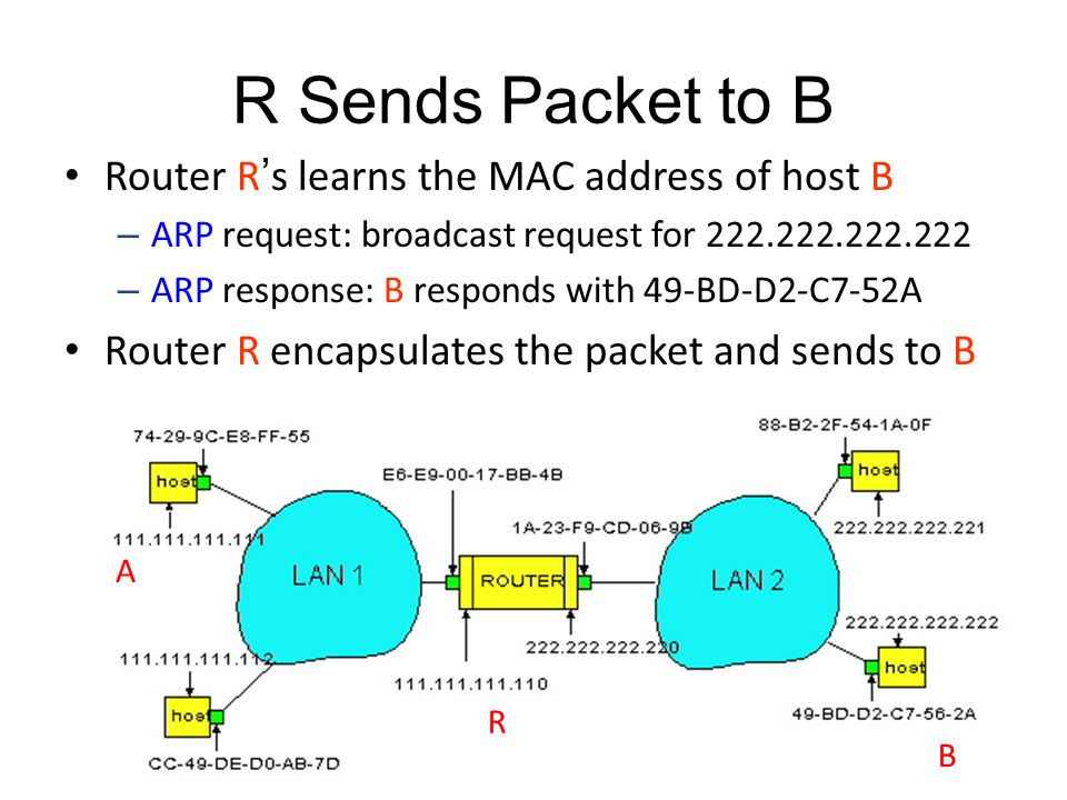 R Sends Packet to B Router R's learns the MAC address of host B