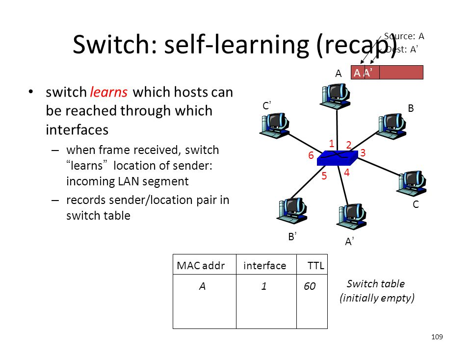 Switch: self-learning (recap)