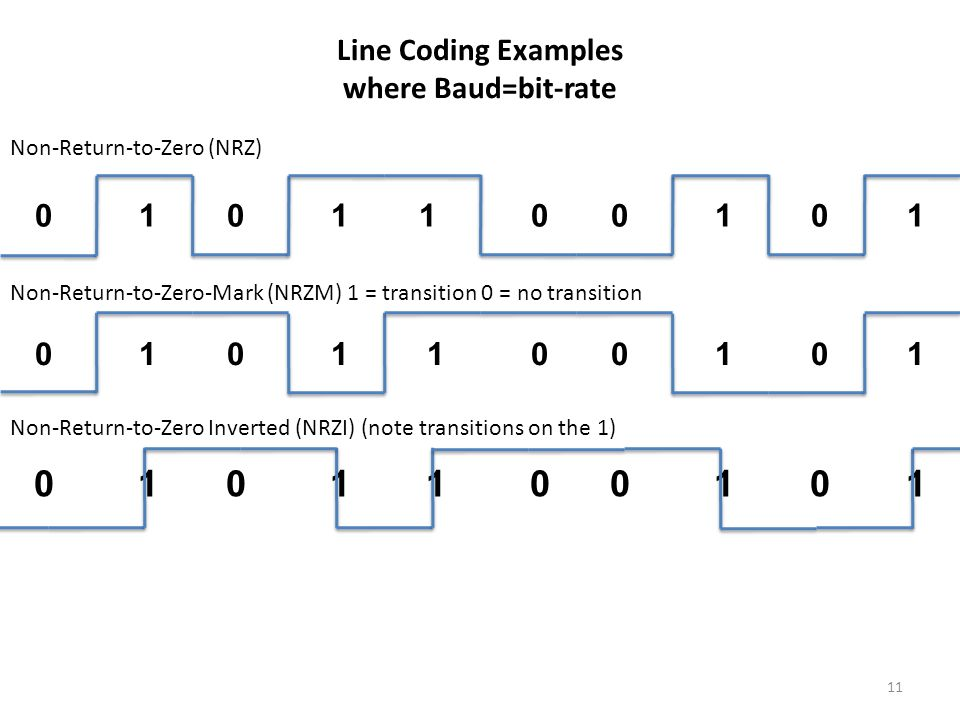 Line Coding Examples where Baud=bit-rate