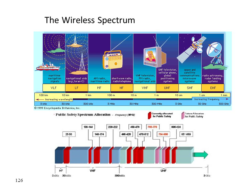 The Wireless Spectrum FCC allocates spectrum to users – who are these