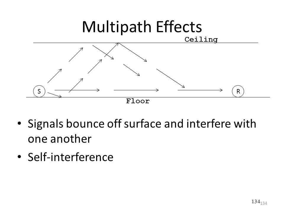 Multipath Effects Ceiling. S. R. Floor. Signals bounce off surface and interfere with one another.