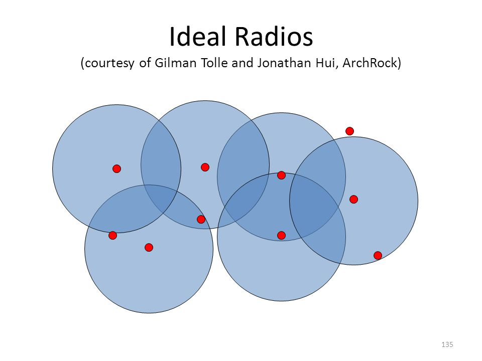 Ideal Radios (courtesy of Gilman Tolle and Jonathan Hui, ArchRock)