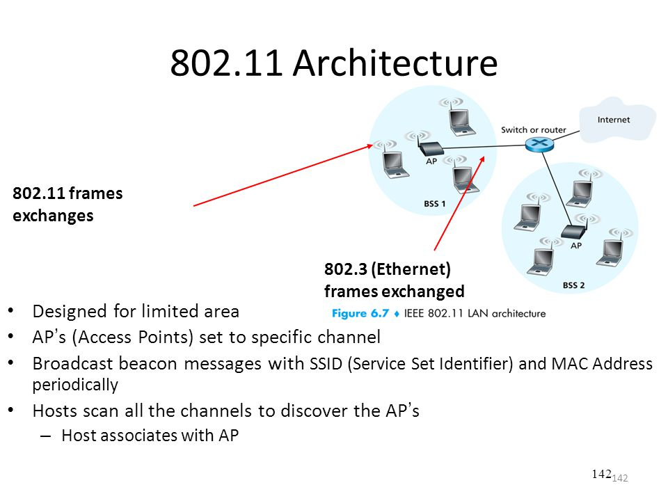 802.11 Architecture Designed for limited area