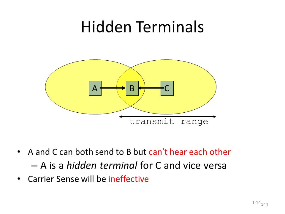 Hidden Terminals A is a hidden terminal for C and vice versa