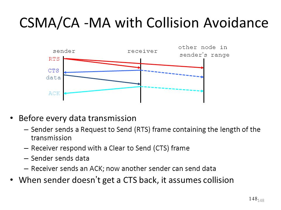 CSMA/CA -MA with Collision Avoidance