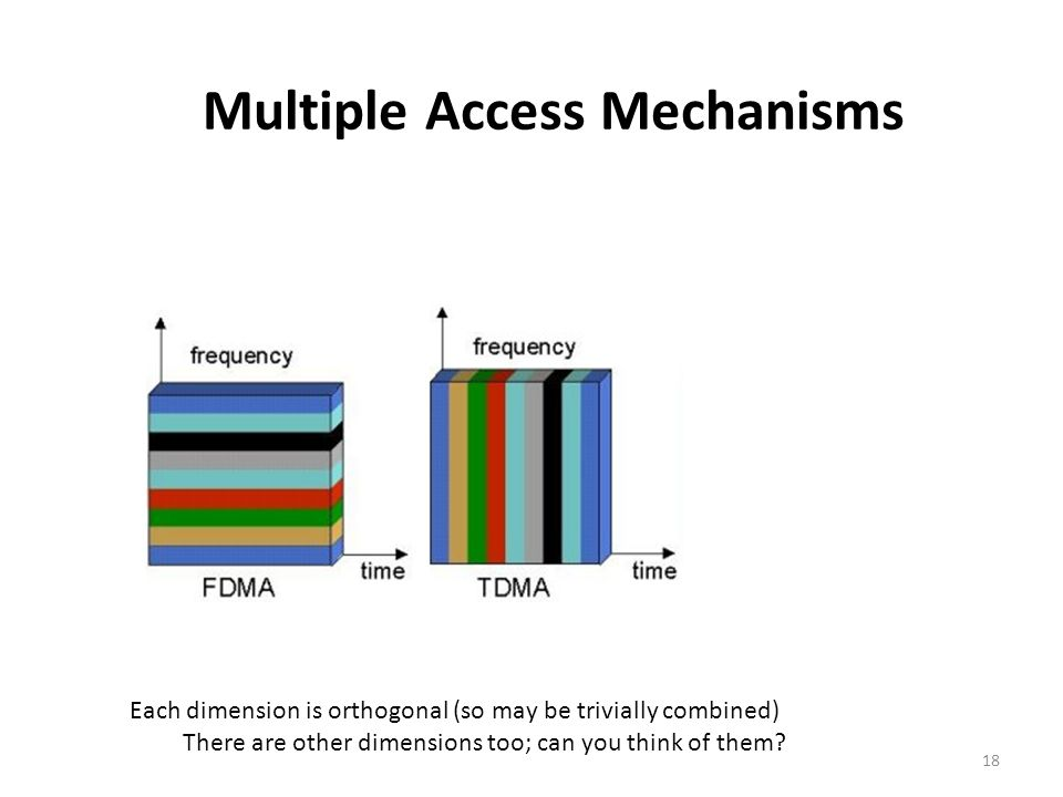 Multiple Access Mechanisms