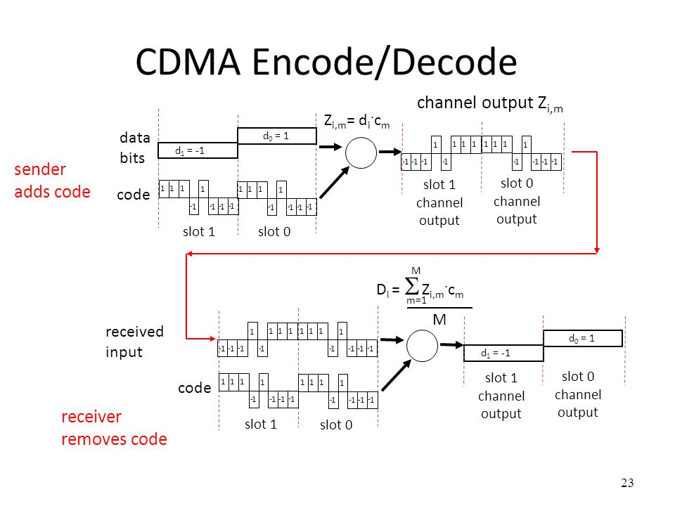 CDMA Encode/Decode channel output Zi,m sender adds code receiver