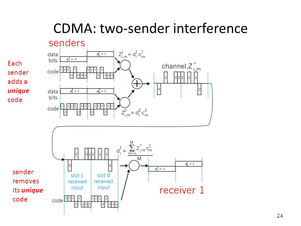 CDMA: two-sender interference