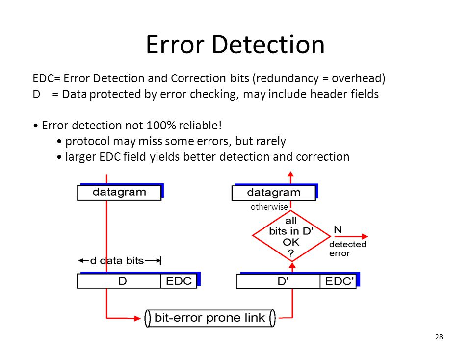 Error Detection EDC= Error Detection and Correction bits (redundancy = overhead) D = Data protected by error checking, may include header fields.
