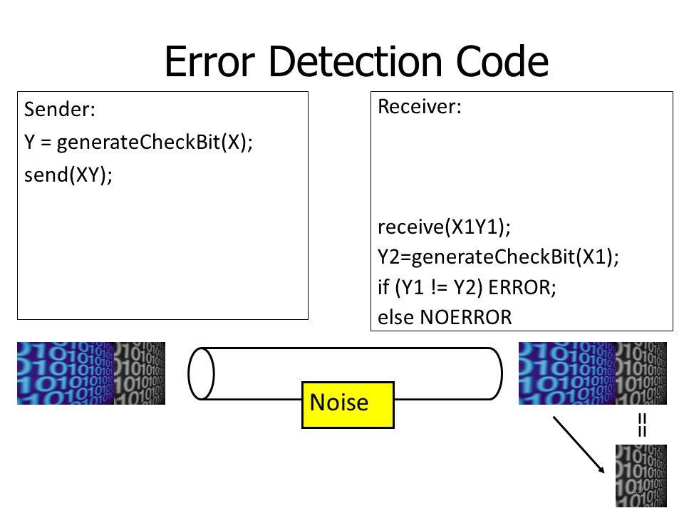 Error Detection Code Noise == Sender: Y = generateCheckBit(X);