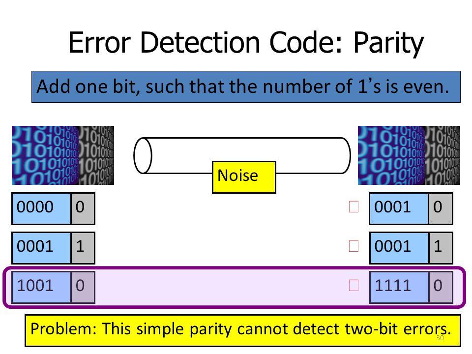 Error Detection Code: Parity