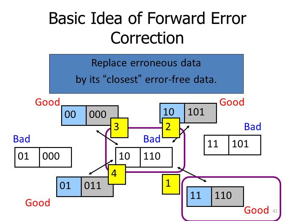 Basic Idea of Forward Error Correction