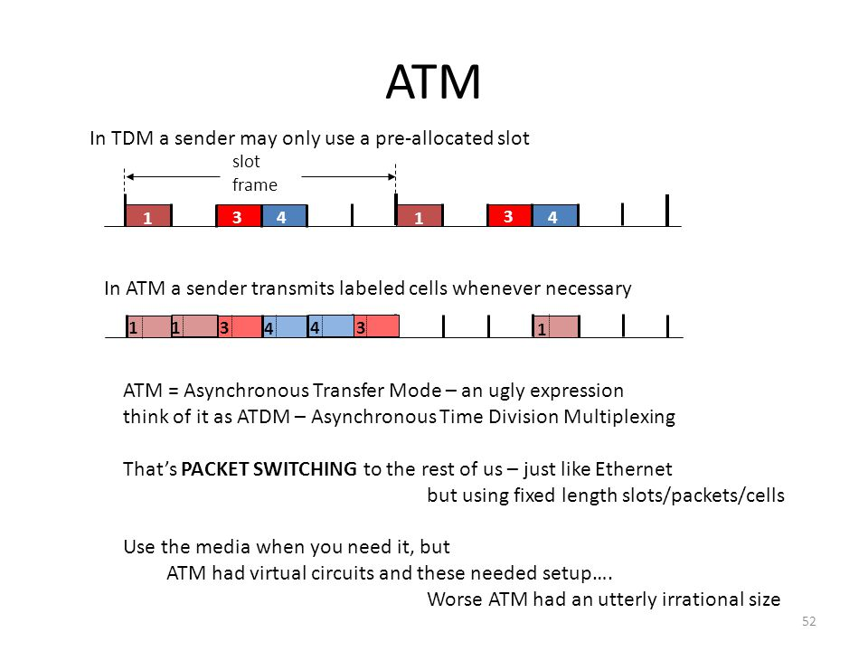 ATM In TDM a sender may only use a pre-allocated slot