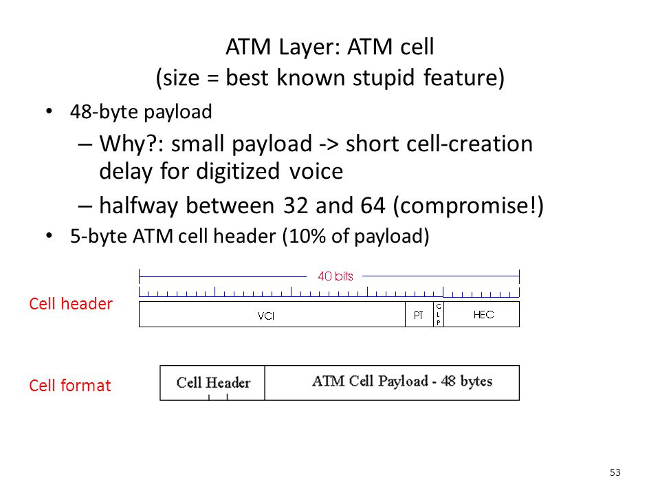 ATM Layer: ATM cell (size = best known stupid feature)