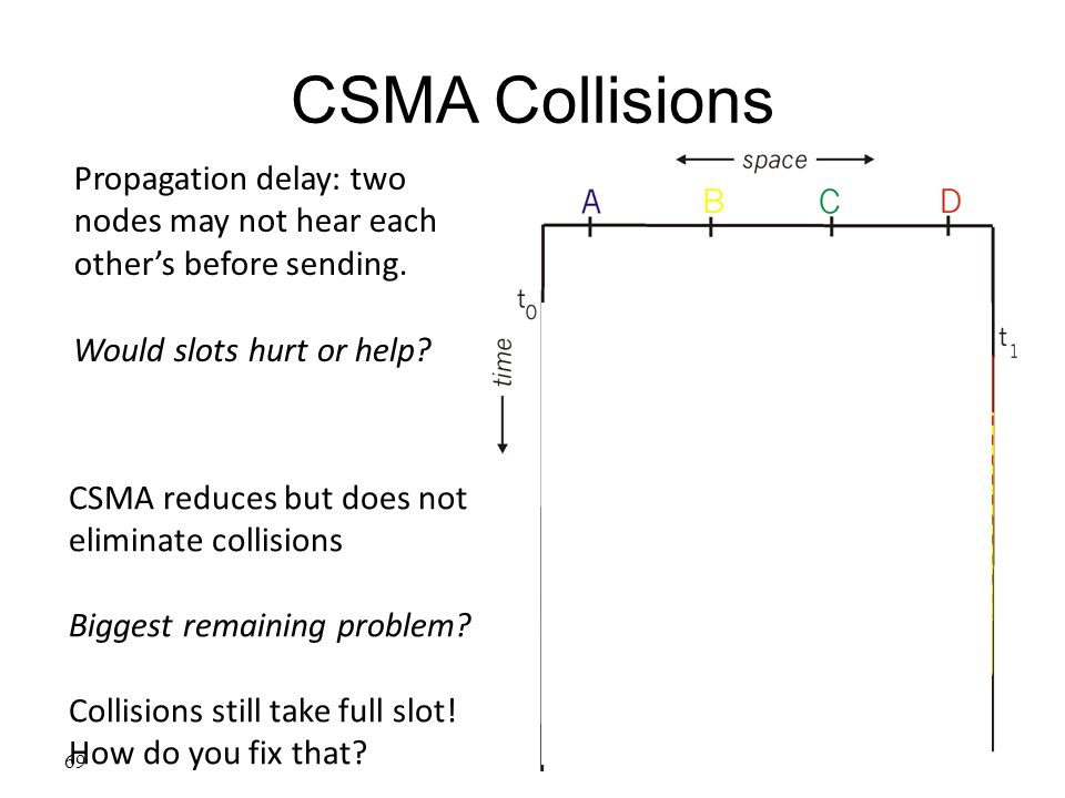 CSMA Collisions Propagation delay: two nodes may not hear each other's before sending. Would slots hurt or help