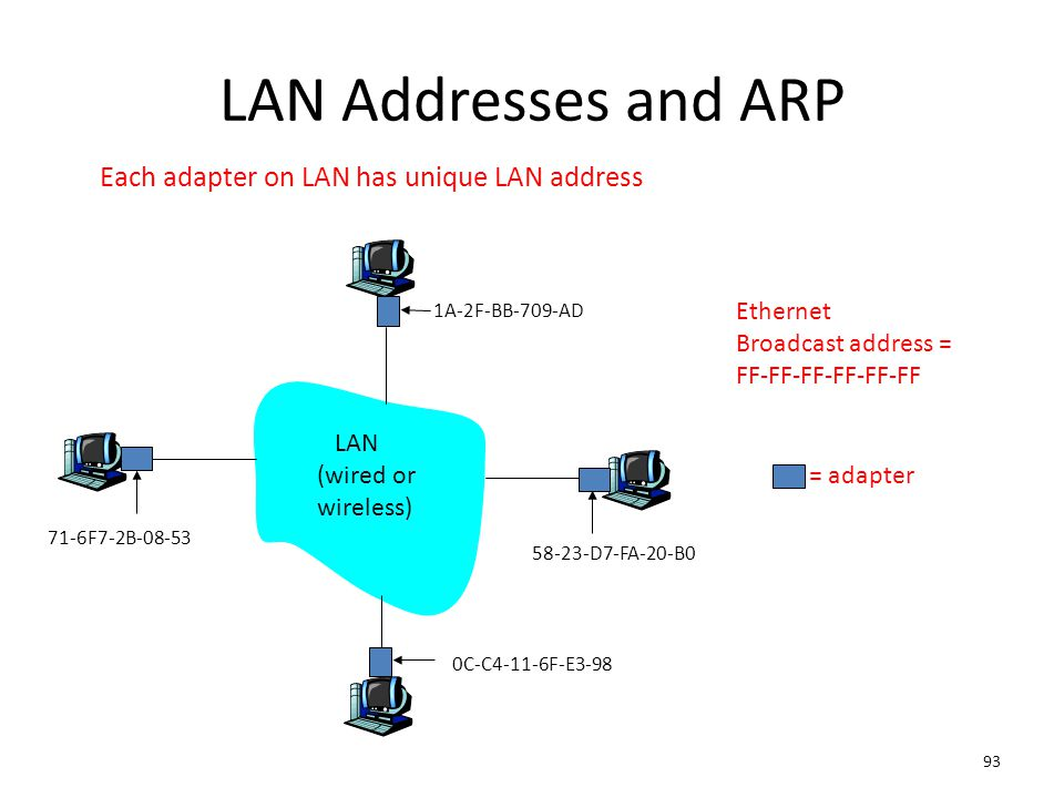 LAN Addresses and ARP Each adapter on LAN has unique LAN address