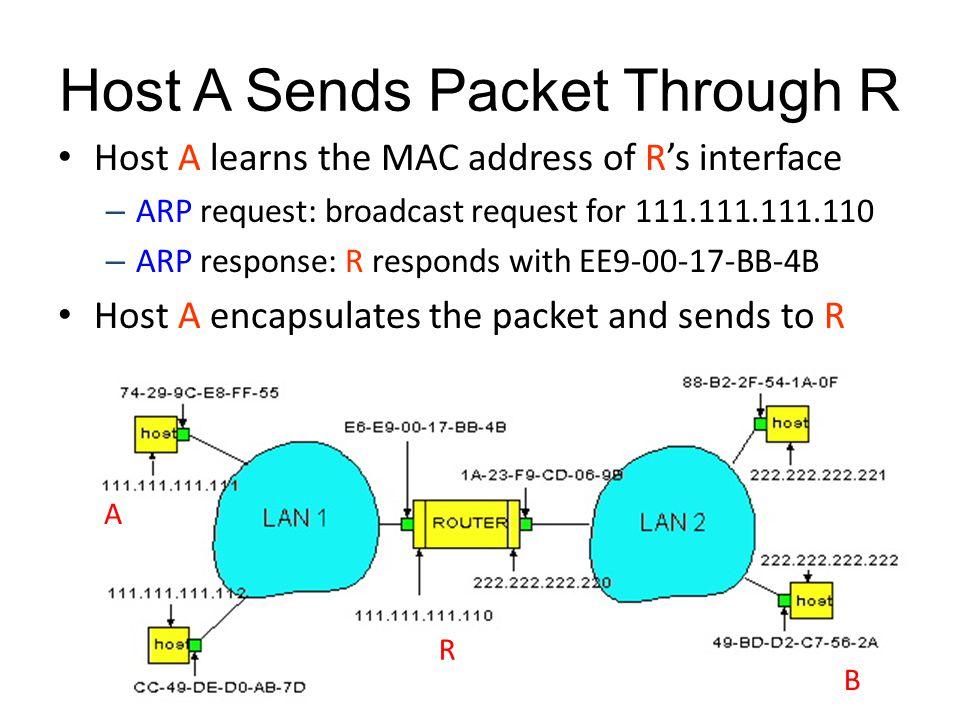 Host A Sends Packet Through R