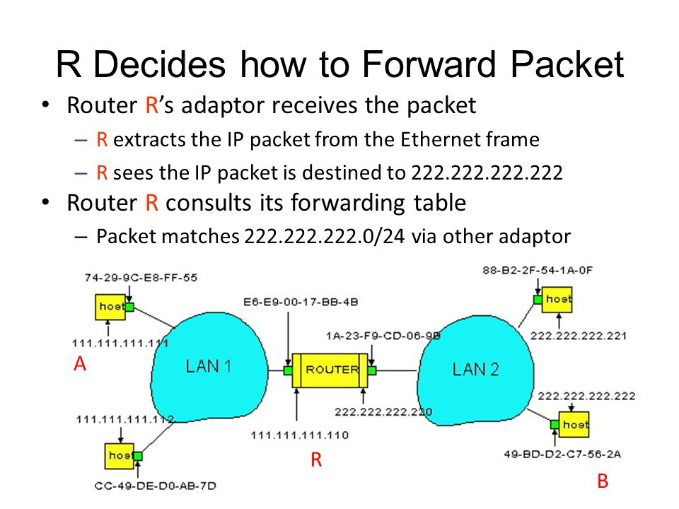 R Decides how to Forward Packet