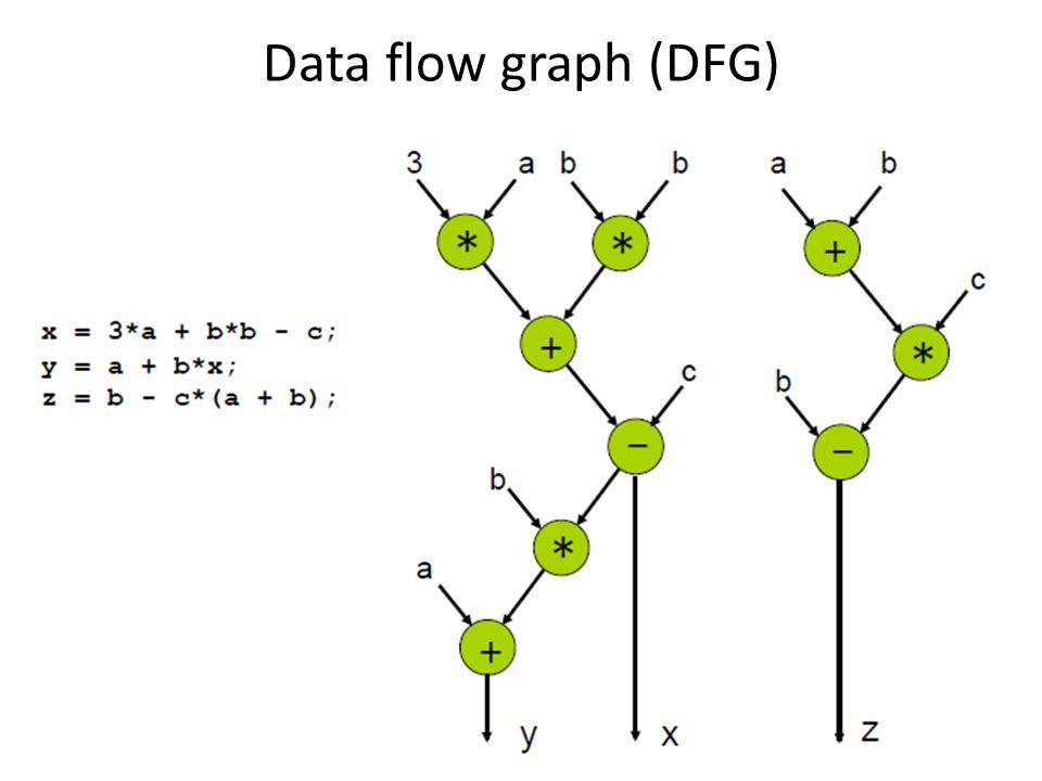 Data flow graph (DFG)