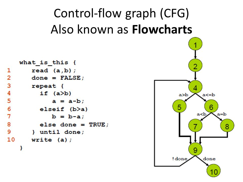 Control-flow graph (CFG) Also known as Flowcharts