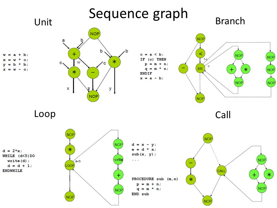 Sequence graph Unit Branch Loop Call