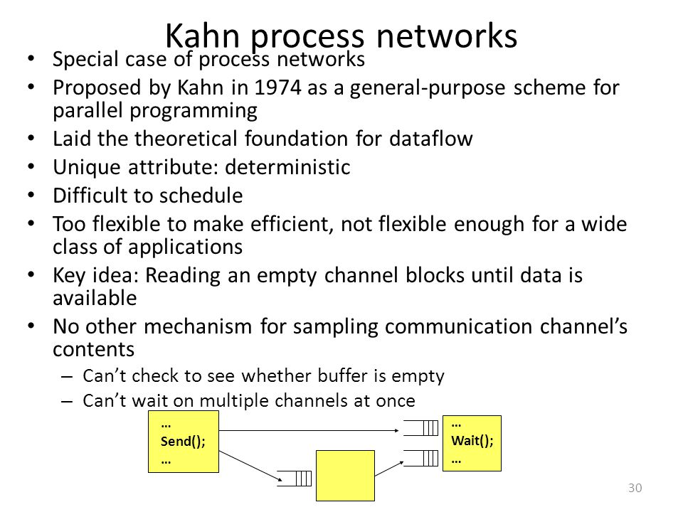 Kahn process networks Special case of process networks