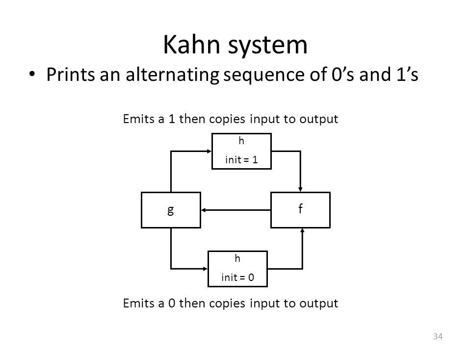 Kahn system Prints an alternating sequence of 0's and 1's