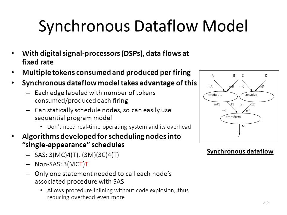 Synchronous Dataflow Model