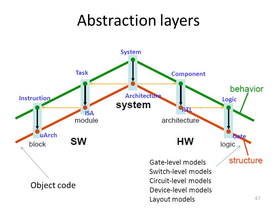 Abstraction layers Object code Gate-level models Switch-level models