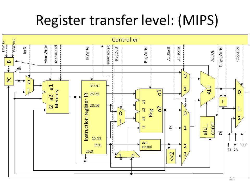 Register transfer level: (MIPS)