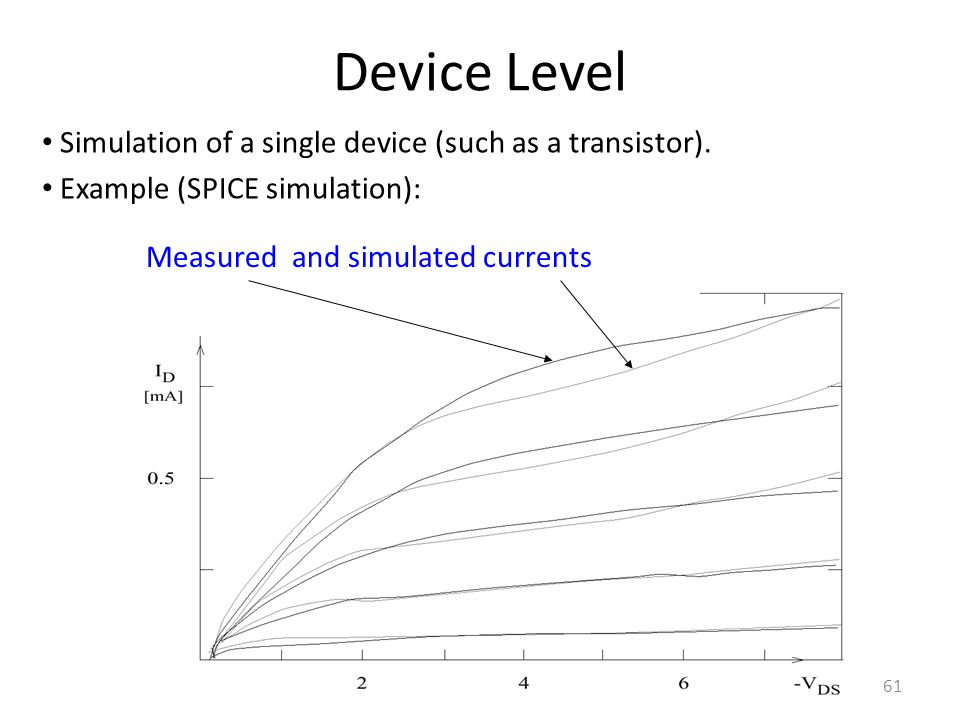 Device Level Simulation of a single device (such as a transistor).