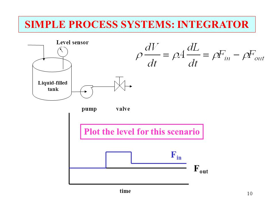 SIMPLE PROCESS SYSTEMS: INTEGRATOR Plot the level for this scenario