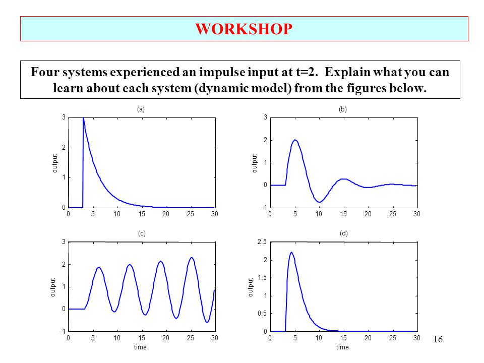 WORKSHOP Four systems experienced an impulse input at t=2. Explain what you can learn about each system (dynamic model) from the figures below.