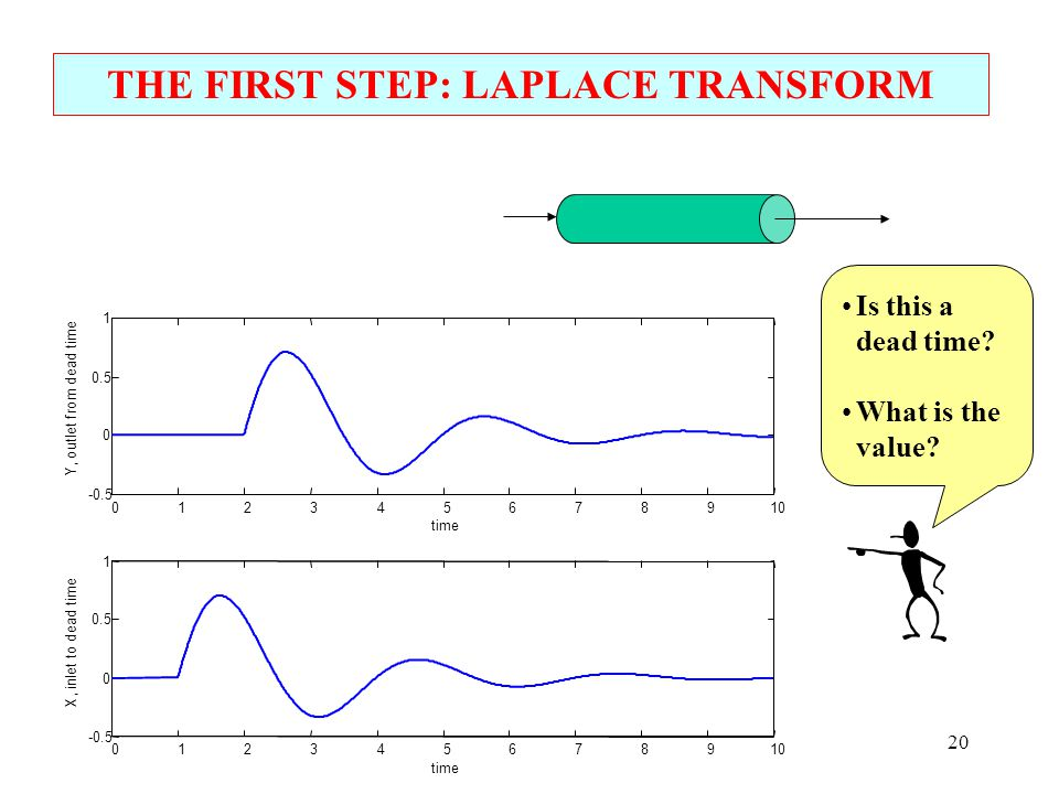 THE FIRST STEP: LAPLACE TRANSFORM