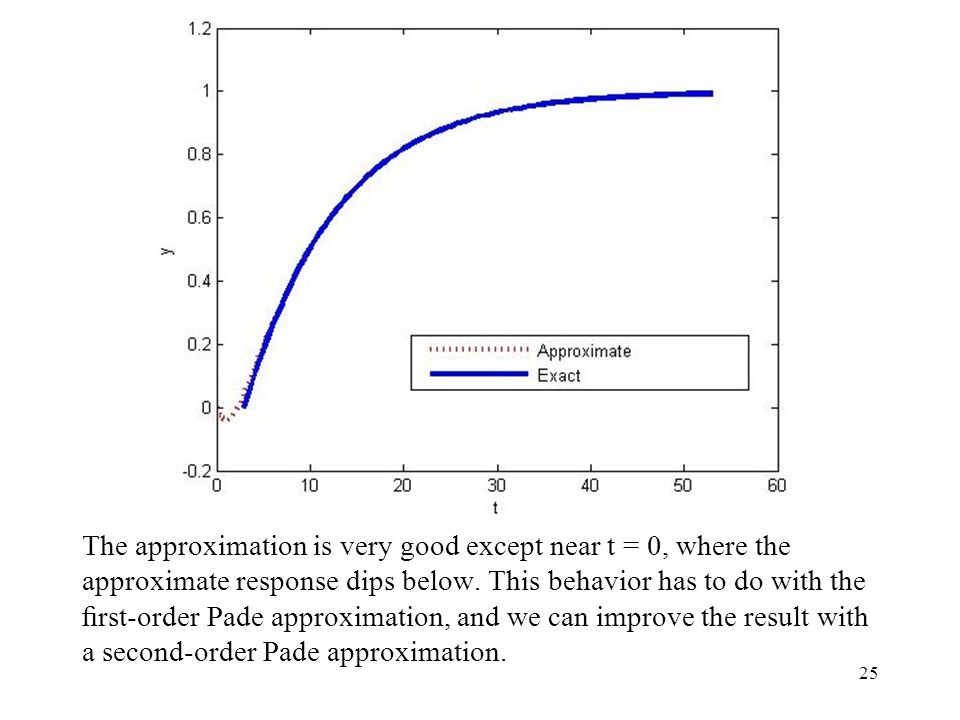 The approximation is very good except near t = 0, where the approximate response dips below.