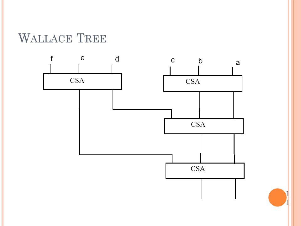 Wallace Tree f e d c b a CSA CSA CSA CSA