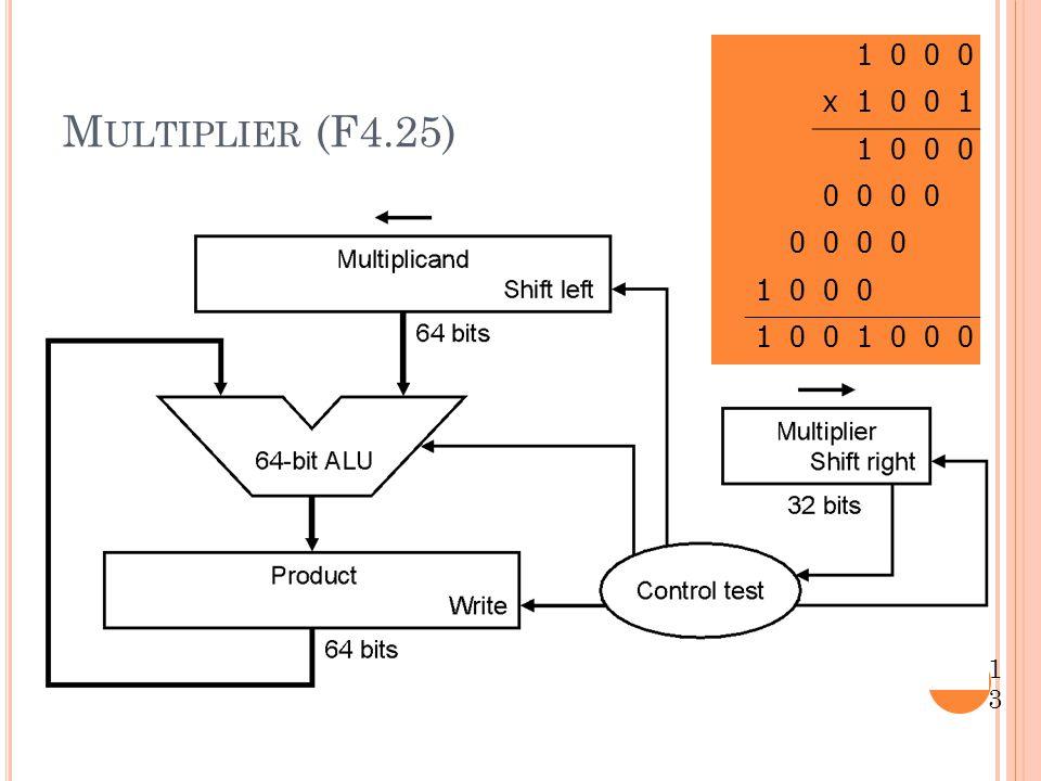 Multiplier (F4.25) 1 x