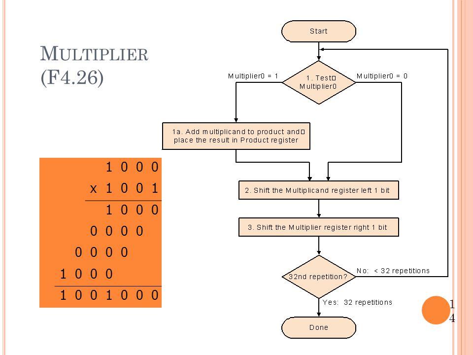 Multiplier (F4.26) 1 x