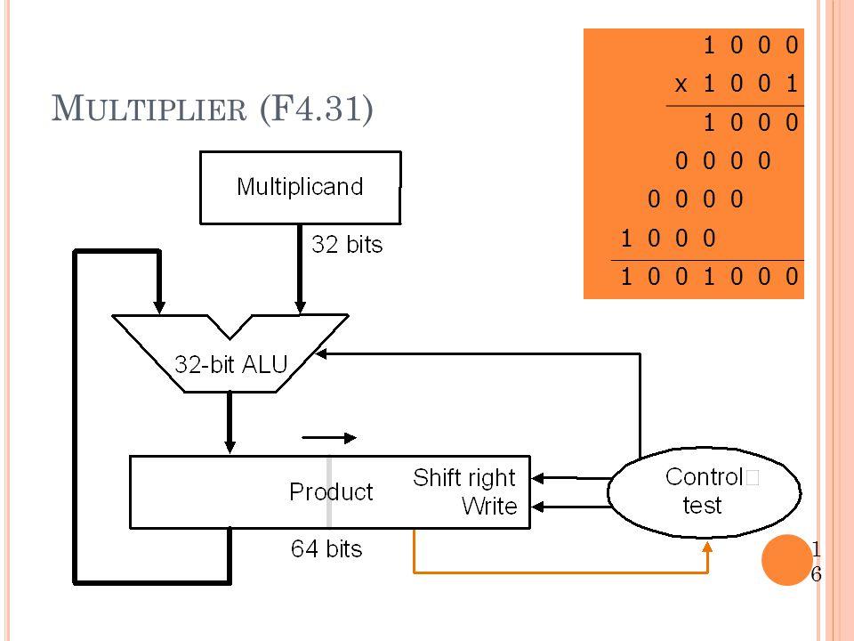 Multiplier (F4.31) 1 x