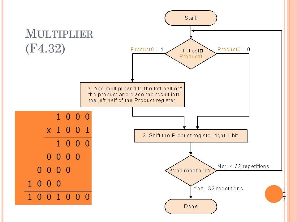 Multiplier (F4.32) 1 x