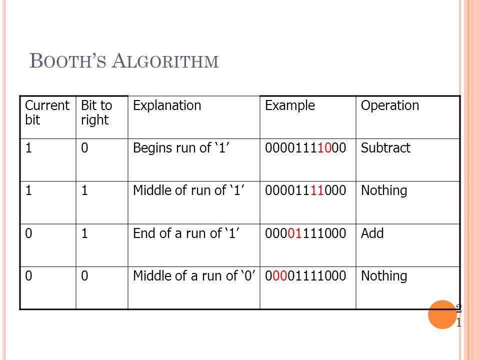 Booth's Algorithm Current bit Bit to right Explanation Example
