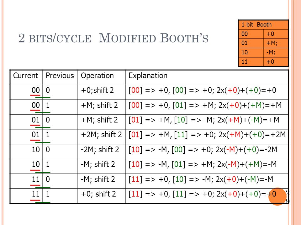 2 bits/cycle Modified Booth's