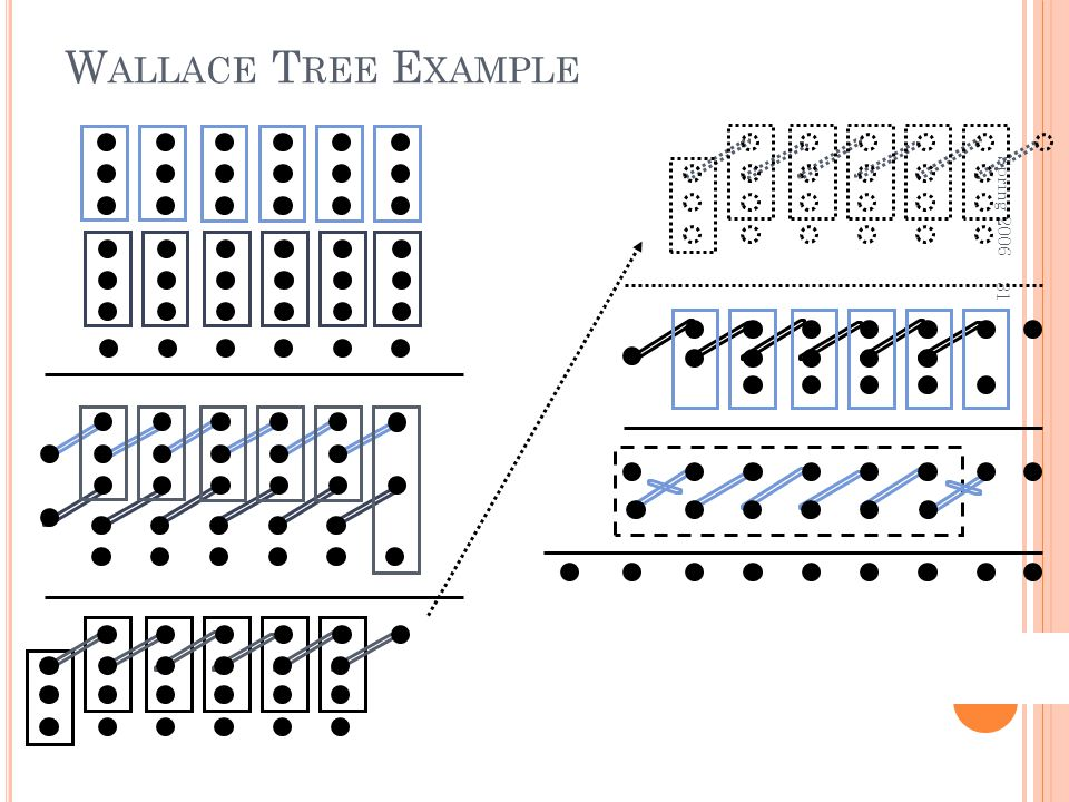 Delay = 4 CSA + 1 CLA Wallace Tree Example