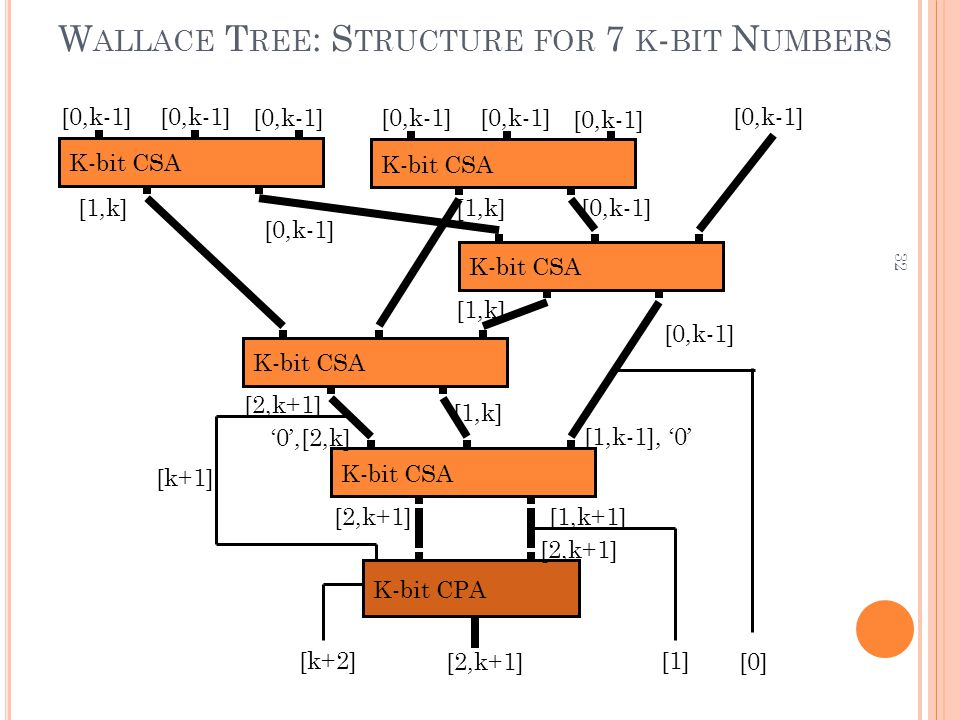 Wallace Tree: Structure for 7 k-bit Numbers