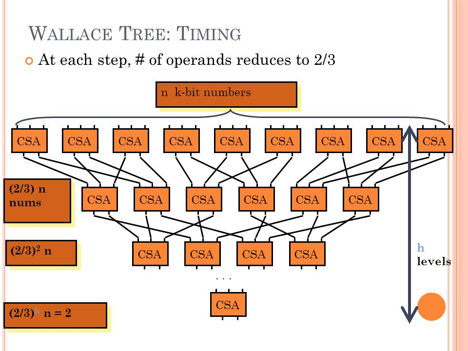 Wallace Tree: Timing At each step, # of operands reduces to 2/3