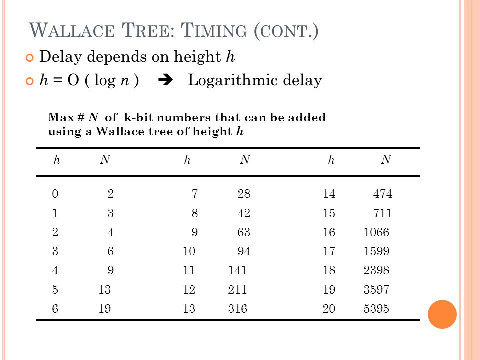Wallace Tree: Timing (cont.)