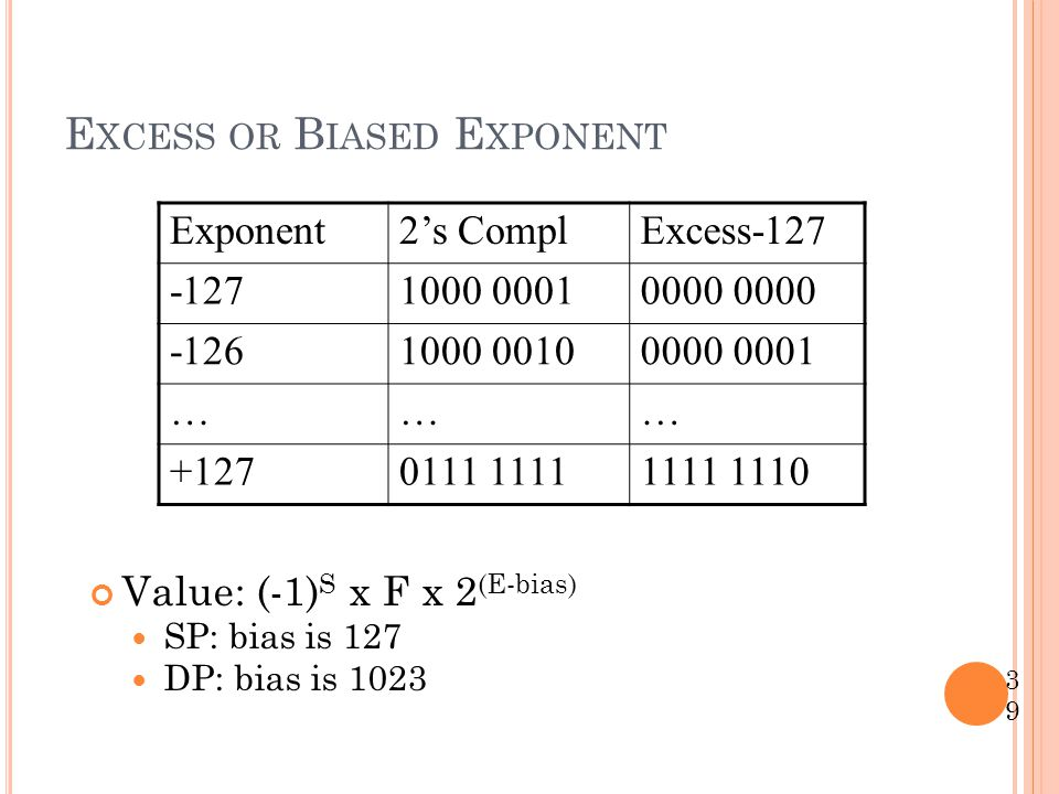 Excess or Biased Exponent